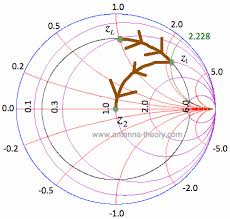 The Smith Chart Impedance Matching With Tx Lines Series