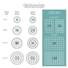 Party Cake Serving Chart Pin By Andrea White On Wedding Ideas Cake Candy In 2019