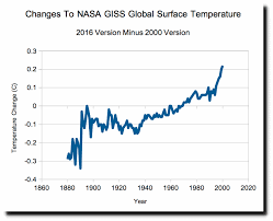 Dr Fred Singer On Global Warming Surprises Watts Up