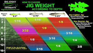 Crappie Length To Weight Chart How To Choose Jig Weight For Soft Plastics Based On Water