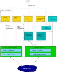 draw system architecture diagram photo album   diagramshow do you draw system architecture diagram for matrimonial website