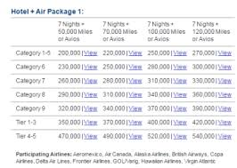 Marriott Travel Packages Are A Great Deal For Spg