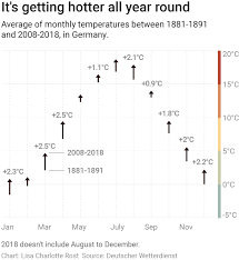 The Challenges Of Visualizing Climate Change Chartable