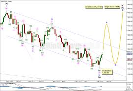 Gold Elliott Wave Charts 6th January 2014 Gold Elliott Wave Technical Analysis By