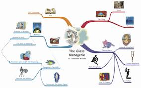 how to teach mind mapping and how to make a mind map com introduction to mind mapping