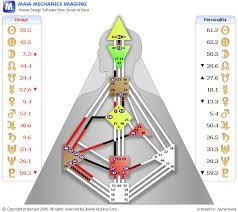 Human Design Chart Jayne Ward Human Design Analyst Readings