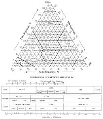 Soil Classification Wikiwand