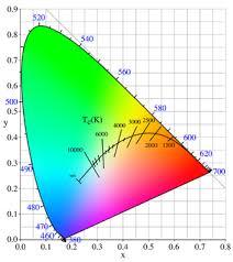 Radiación de cuerpo negro - Wikipedia, la enciclopedia libre