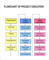 Project Management Flow Chart Pdf Project Management Flow Chart Project Flow Chart Templates 6