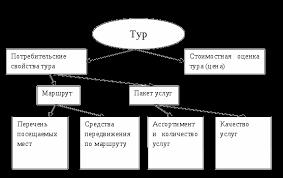 Событийный туризм как один из видов специального туризма Реферат Подробную структуру тура можно представить в виде схемы рисунок 1