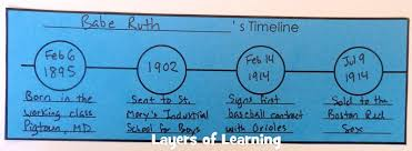 Printable Biography Notebooking Pages - Layers Of Learning
