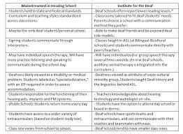 deaf school vs mainstreaming pros and cons  note that while challengers of asl centric deaf schools tout a statistic declaring average reading skill at a 4th grade level in deaf schools