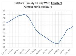 Humidity Chart Oh The Humidity Which State Is The Most Humid