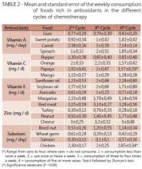 Vitamin C Food Sources Chart Antioxidants Consumption During Chemotherapy Treatment