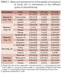 Vitamin Consumption Chart Antioxidants Consumption During Chemotherapy Treatment