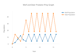 Wolf And Deer Predator Prey Graph Line Chart Made By