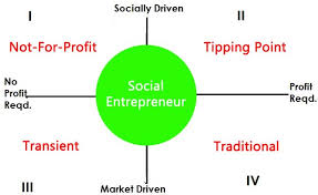 social entrepreneurship an essay plan hate essays  massetti