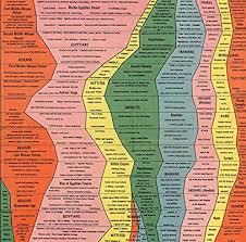 Civilisation Timeline Chart Histomap