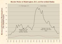 gun control just facts murder rates in washington dc