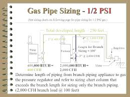 Gas Fireplace Sizing Chart 1 2 Gas Line Psi Sizing Chart Rectifier Me