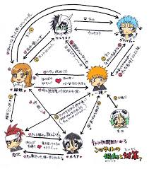 Bleach Relationships Chart Bleach Image 363369 Zerochan Anime Image Board