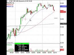 Trade Alert At T Nyse T Stock Chart Ready To Pop