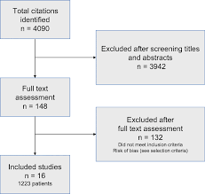 Meta Analysis Of Surgical Strategies In Perforated Left Colonic