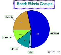 Brazil Religion Pie Chart Brazil Sutori