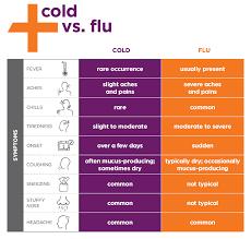 Flu Cold Symptoms Chart Flu Treatment Near Me Medexpress Urgent Care