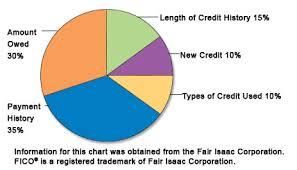 Credit Score Pie Chart Credit Scores And Loans Iowa Student Loan