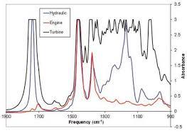 Infrared Spectroscopy Spectro Scientific