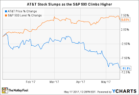 AtT Quote Magnificent Here's Why The Best Is Yet To Come For ATT Inc The Motley Fool