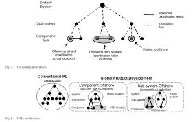 Design Structure Matrix Methods Strategy The Sysene Blog