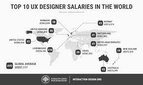 Ux Designer Job Description Enchanting I'm A Business Manager How Do I Become A UX Designer Interaction