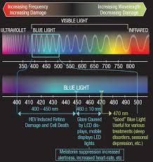 Blue Light Therapy Wavelength Lesson Warding Off The Blues