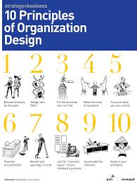 10 Principles Of Organization Design