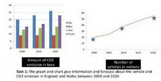Ielts Graph Co2 And Vehicles