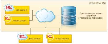 С Предприятие  Также к облаку развернутому внутри организации могут подключаться потребители не являющиеся сотрудниками Поставщики клиенты подрядчики и т д для того