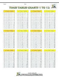 12x12 Multiplication Chart Pdf 12 X 12 Multiplication Table Jasonkellyphoto Co