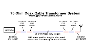 using rg 59 or rg 6 catv cable with an amateur radio antenna Coax Wiring Diagram 75 ohm cable transformer diagram coax wiring diagram for landmark rv