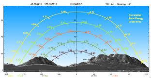 Sun Movement Chart Solarview Niwa