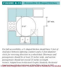 Kitchen Design Principles Awesome Decorating Design