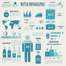 Water And Watering Infographic Presentation Design With Graphics