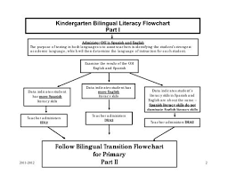 Flow Chart On Establishment Of Languages Kindergarten Bilingual Li