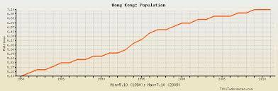 Hong Kong Population Historical Data With Chart