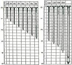 nail sizes chart