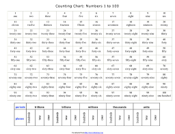 Counting Chart Numbers 1 To Ppt Download