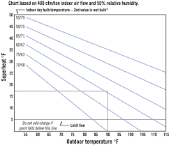 Superheat Charging Curves For Technicians