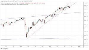 Dow Jones steht vor kurzfristigem ...