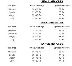 What Is The Ideal Pressure In Tires Quora